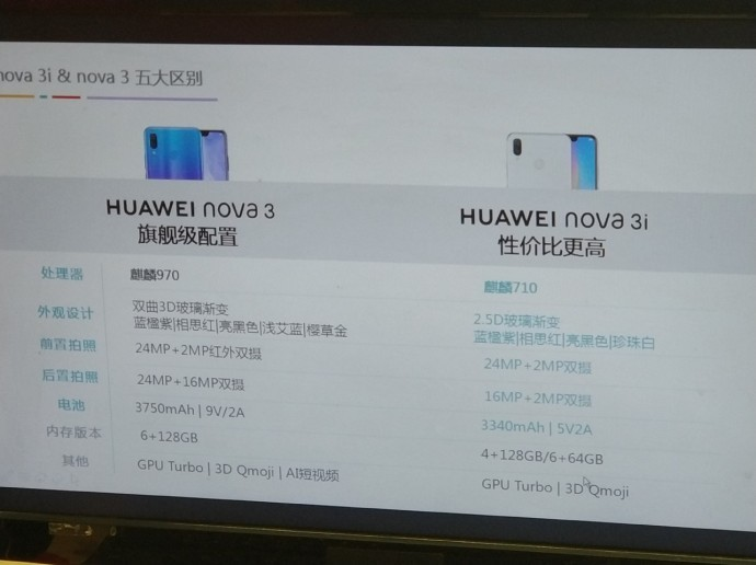 Specification Of Huawei Nova 3i Leaked Online
